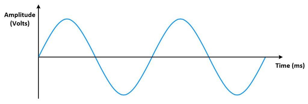uitleg frequentie
