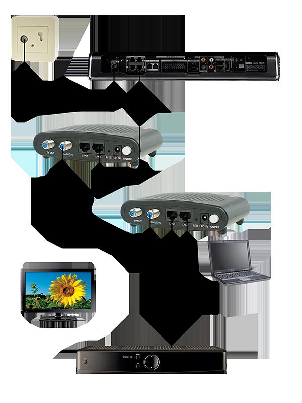 Luster MoCA 2.0 adapter - Dualgig - 2x GBit Ethernet over coax - Ziggo Mediabox XL Geconsolideerd