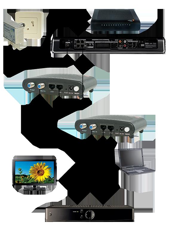 Luster MoCA 2.0 adapter - Dualgig - 2x GBit Ethernet over coax - Ziggo Mediabox XL Gedeconsolideerd